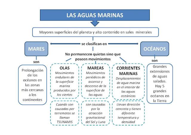 Resultado de imagen de esquema movimiento oceanos y mares