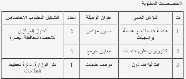 وظائف شاغرة في وزارة التخطيط / الجهاز المركزي للأحصاء 2016