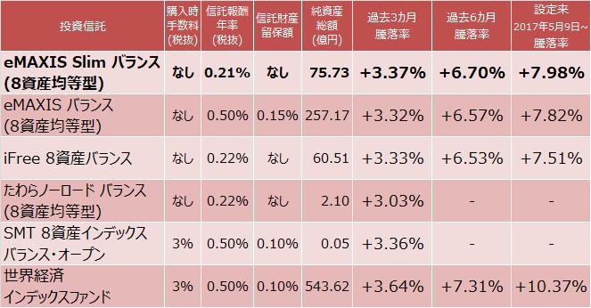 eMAXIS Slim バランス(8資産均等型)ほか成績比較表