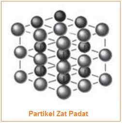 Gambar Partikel Zat Padat - susunan partikel zat padat