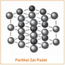 Susunan dan Gerak Partikel Berbagai Wujud Zat  Susunan dan Gerak Partikel Berbagai Wujud Zat (Padat, Cair, dan Gas)