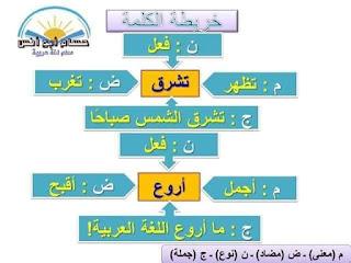 نموذج تحضير لغتى الفصحى للصف الثالث الابتدائى الترم الاول وجميع