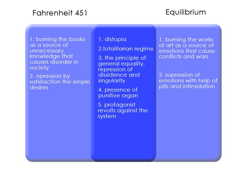 Essay topics for fahrenheit 451