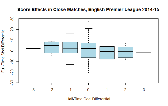Fitba Fancy Stats: Score effects in European football