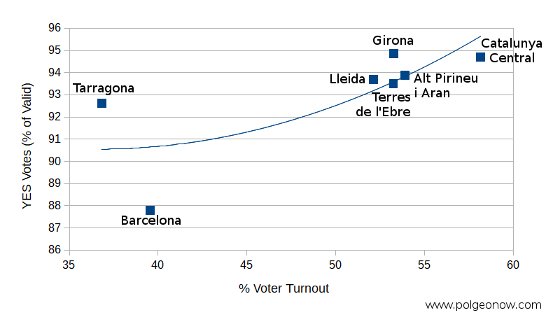 Catalonia independence referendum 2017: Scatter plot showing estimated voter turnout vs. percentage of votes for independence by region (vegueria). The results show that voter turnout was positively correlated with support for independence: Regions with higher turnout also had a higher proportion of YES votes on independence from Spain.