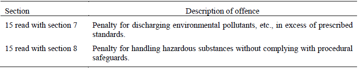PARAGRAPH 25 OFFENCES UNDER THE ENVIRONMENT PROTECTION ACT, 1986 (29 OF 1986)