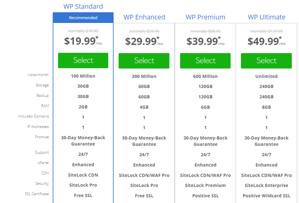 Cheapest WordPress Hosting Plans