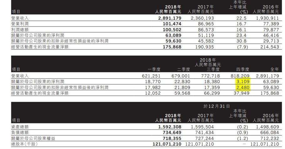 股壇無忌: 0386 中國石油化工 2018-12-31 全年業績