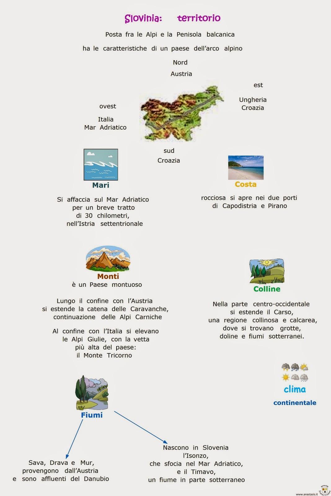 Cartina Della Slovenia E Croazia.La Slovenia Lessons Blendspace