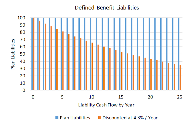 When Big Numbers Attack: Corporate Defined Benefit Plans are Not the Problem