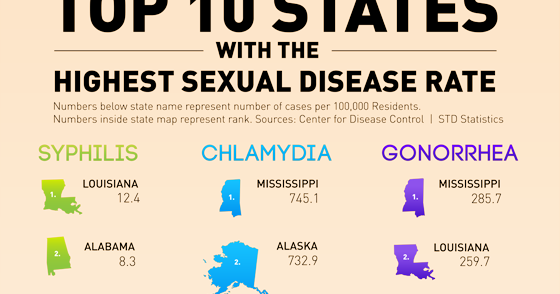 You Won't Believe What The Top 10 States With The Highest ...