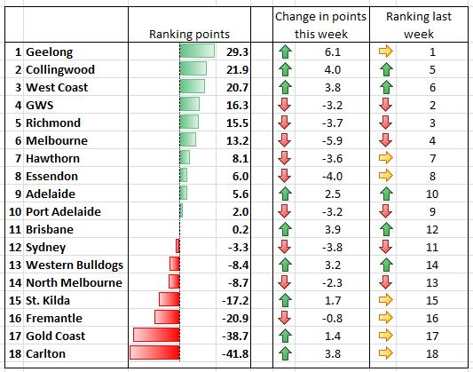 The Wooden Finger: AFL Power Rankings: Round 2 2019