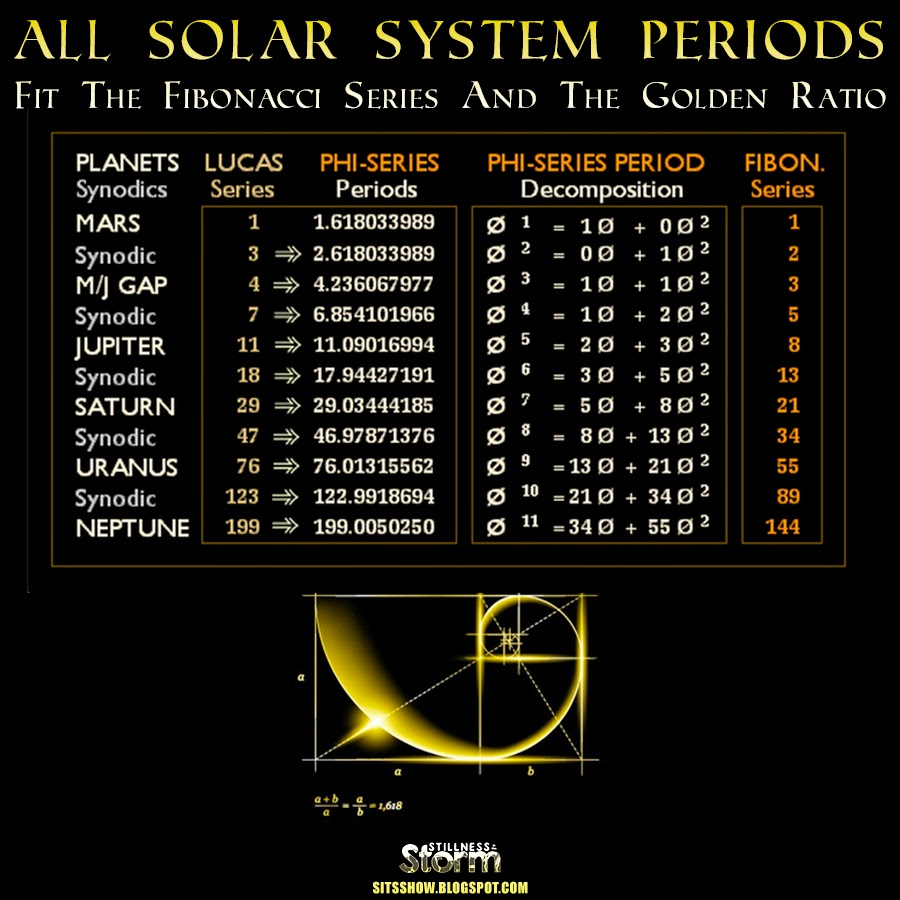 All Solar System Periods Fit The Fibonacci Series And The ...