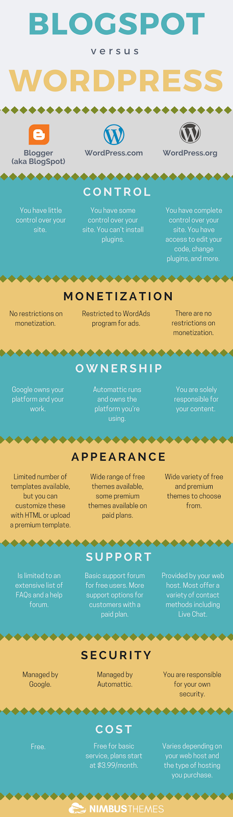 Choosing Between Blogger and Wordpress