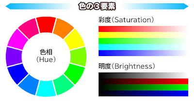 色の3要素