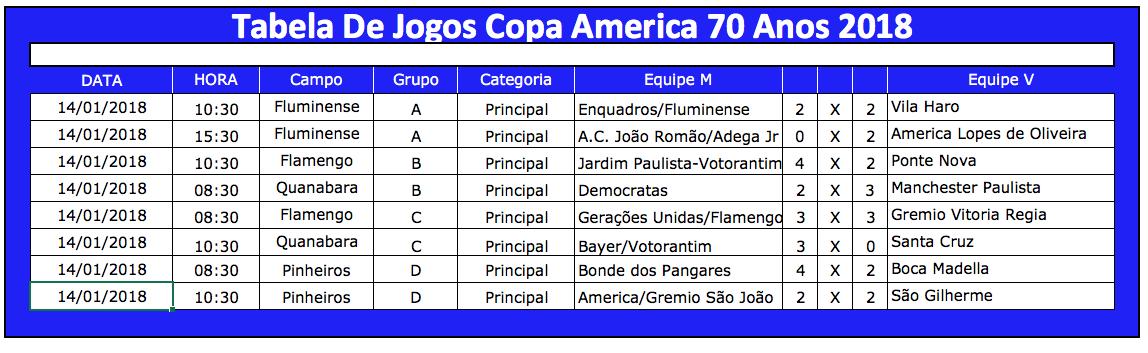 0f013d2b6b Vai começar neste domingo (04) as quartas de final da Copa America 70 Anos  veja os jogos
