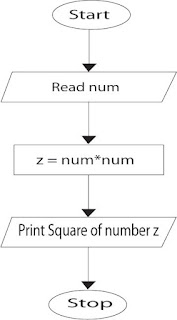 Flowchart of square number C program