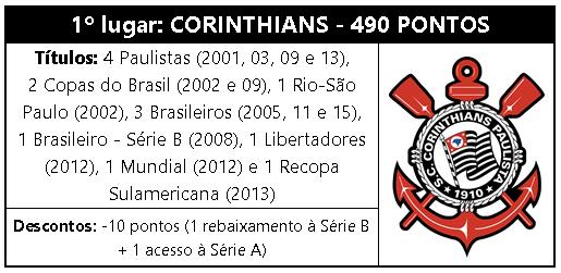 ad46988d46 Corinthians é o time mais vencedor do Brasil no século XXI