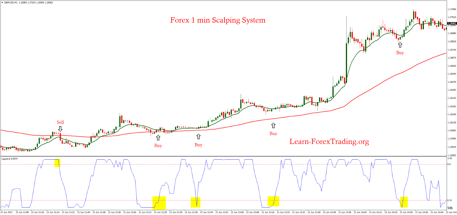 1 minute forex trading strategy