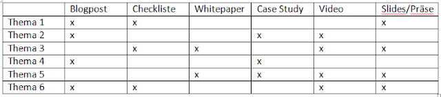 Tabelle,Redaktionsplan für B2B-Contentmarketing mit Formaten