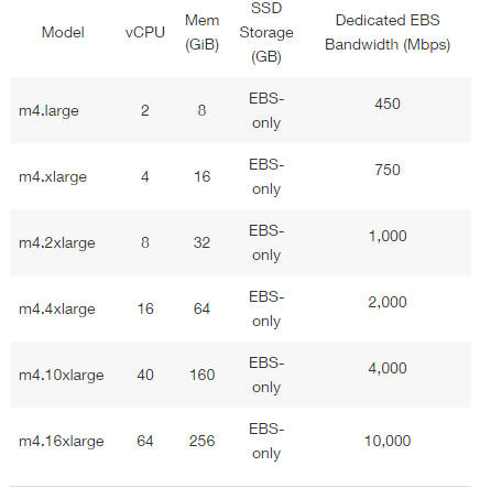 Learning by practicing: Building an IBM QRadar Console in AWS (For
