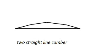 Types of camber-Two straight line camber