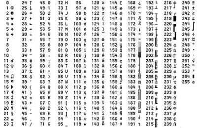 codigos simbolos ascii caracteres teclado