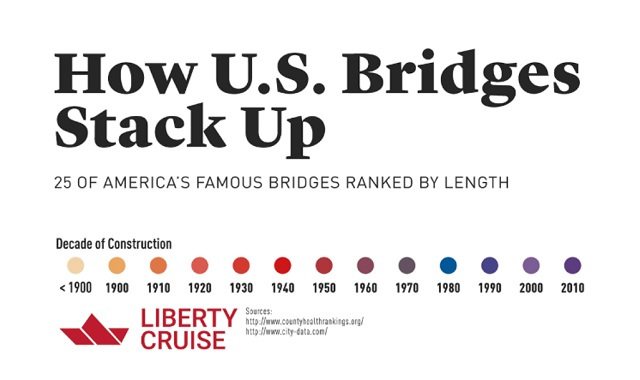 How U.S. Bridges Stack Up (Illustrated to Scale)