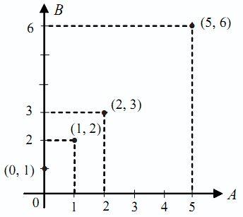 Relasi dan fungsi pengertian rumus dan contoh soal sains seru diagram cartesius relasi dan fungsi pengertian rumus dan contoh soal ccuart Gallery