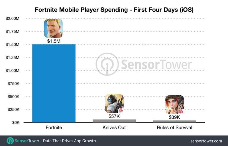 لعبة Fortnite على الآيفون تحقق أرباح تقوق المليون دولار خلال أول 72 ساعة