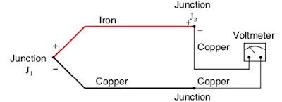 Dissimilar Metal Junctions