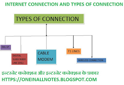Internet Connection, Types of Internet Connection, 2 Types of Internet Connection, What are 2 Types of Internet Connection,Internet,Types of internet connection,Types of internet connections,Internet connection,Internet access,Internet connection types,Cable Internet Connection,Cable Internet,Types of Internet Connection explained in hindi,Types of Internet Connections in Hindi,Types of Internet,Different Types of Internet Connections