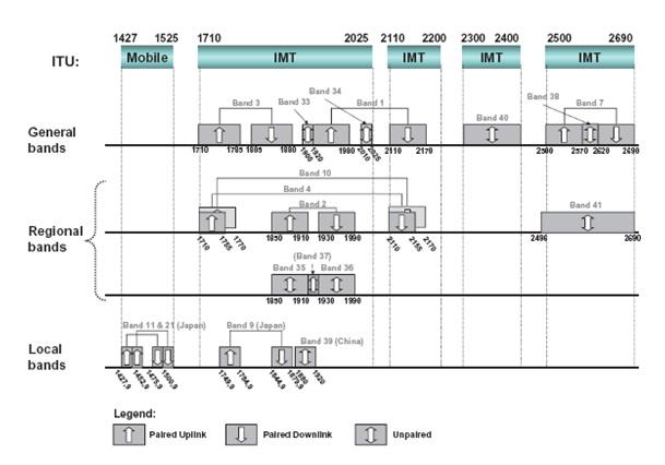 Spectrum for LTE ~ Telecom Insights