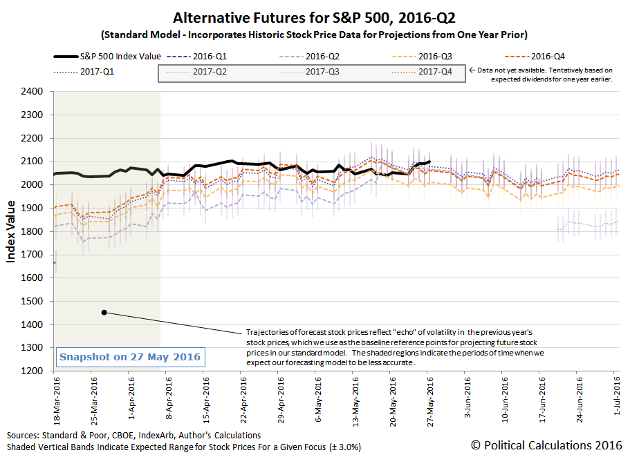 Alternative Futures - S&P 500 - 2016Q2 - Standard Model - Snapshot 2016-05-27