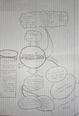 Memperkenalkan Organisasi Partindo Melalui Media Belajar Mind Mapping