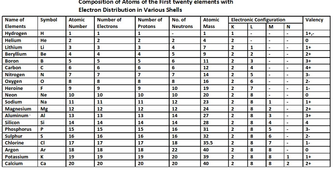 Periodic table with atomic number and mass number pdf image periodic table with atomic mass and valency pdf image collections periodic table with atomic number mass urtaz Choice Image