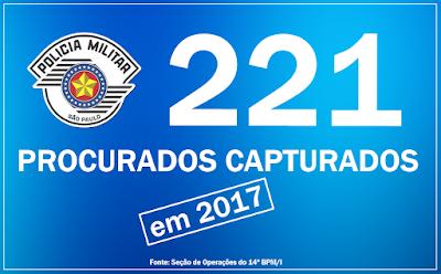 POLÍCIA MILITAR ALCANÇA A HISTÓRICA MARCA DE 221 CAPTURAS DE FORAGIDOS DA JUSTIÇA NO VALE DO RIBEIRA