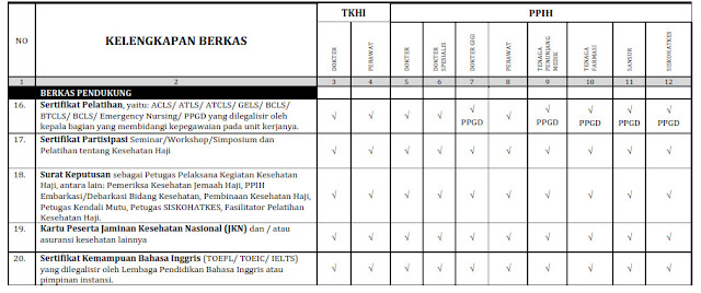 Rekrutmen Petugas Kesehatan Haji Indonesia Tahun 2017 M  1438 H