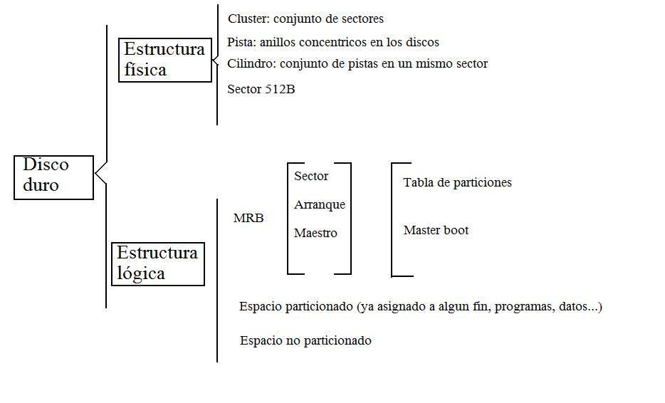 Pcpi Informática P32 Esquema De La Estructura Física Y