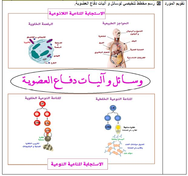مذكرات الاستجابة المناعية النوعية الخلطية و الخلوية الصادق مريخي