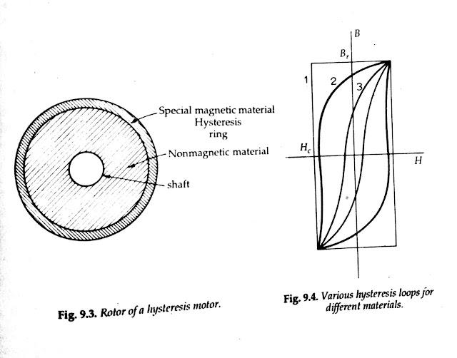 Hysteresis Motor Rotor Construction
