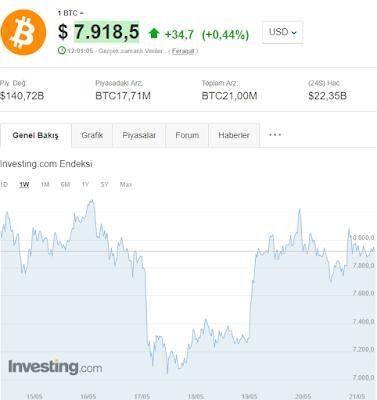 21 Mayıs 2019 Bitcoin ve Sanal Paralar Genel Değerlendirmesi