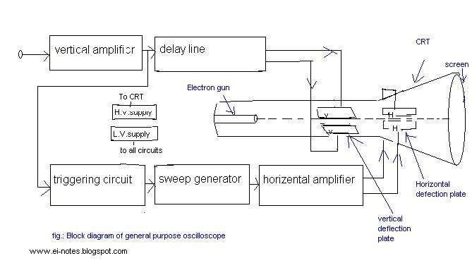 UNIQUE TECHNOLOGIES: the Block diagram of a general