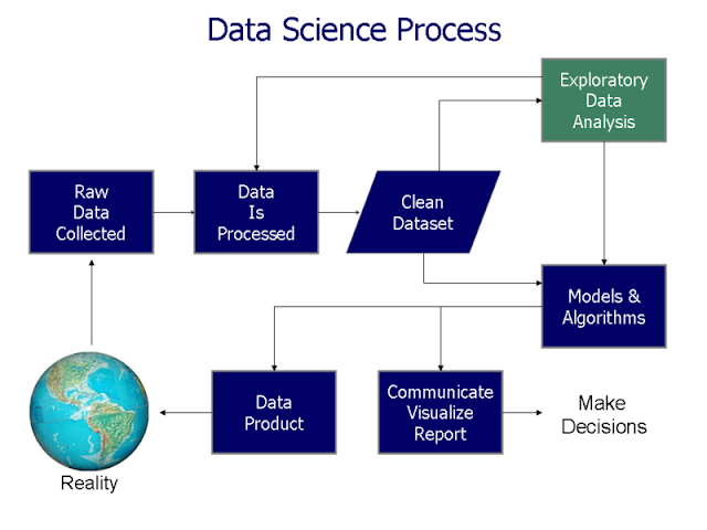 Relationship of Data Visualization to Data Science processing.