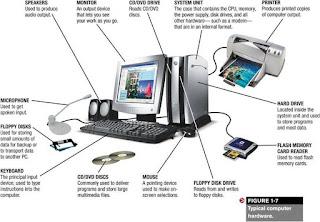 Introduction to computer-कंप्यूटर का परिचय