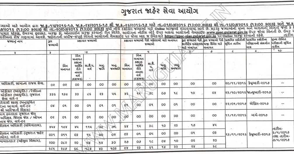 Gpsc Recruitment For 685 Dy So Dy Mamlatdar And Other