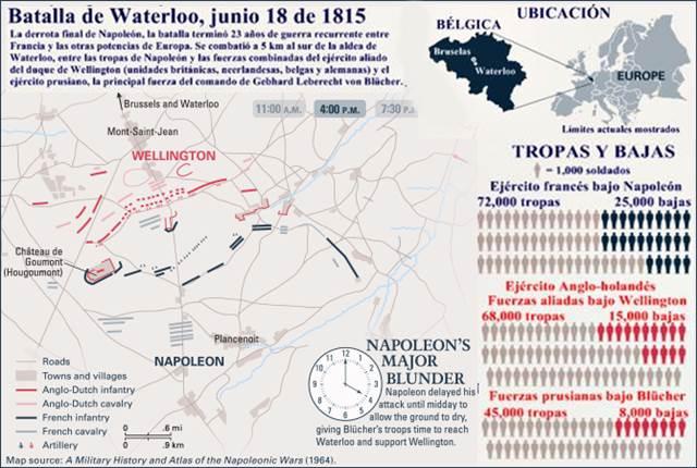 hechos significativos sobre la Batalla de Waterloo