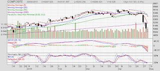 Investor Asing Net Buy Dan Net Sell Bulan Maret Tahun 2015