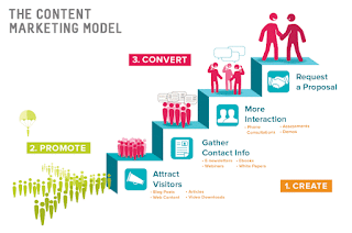 Web content marketing