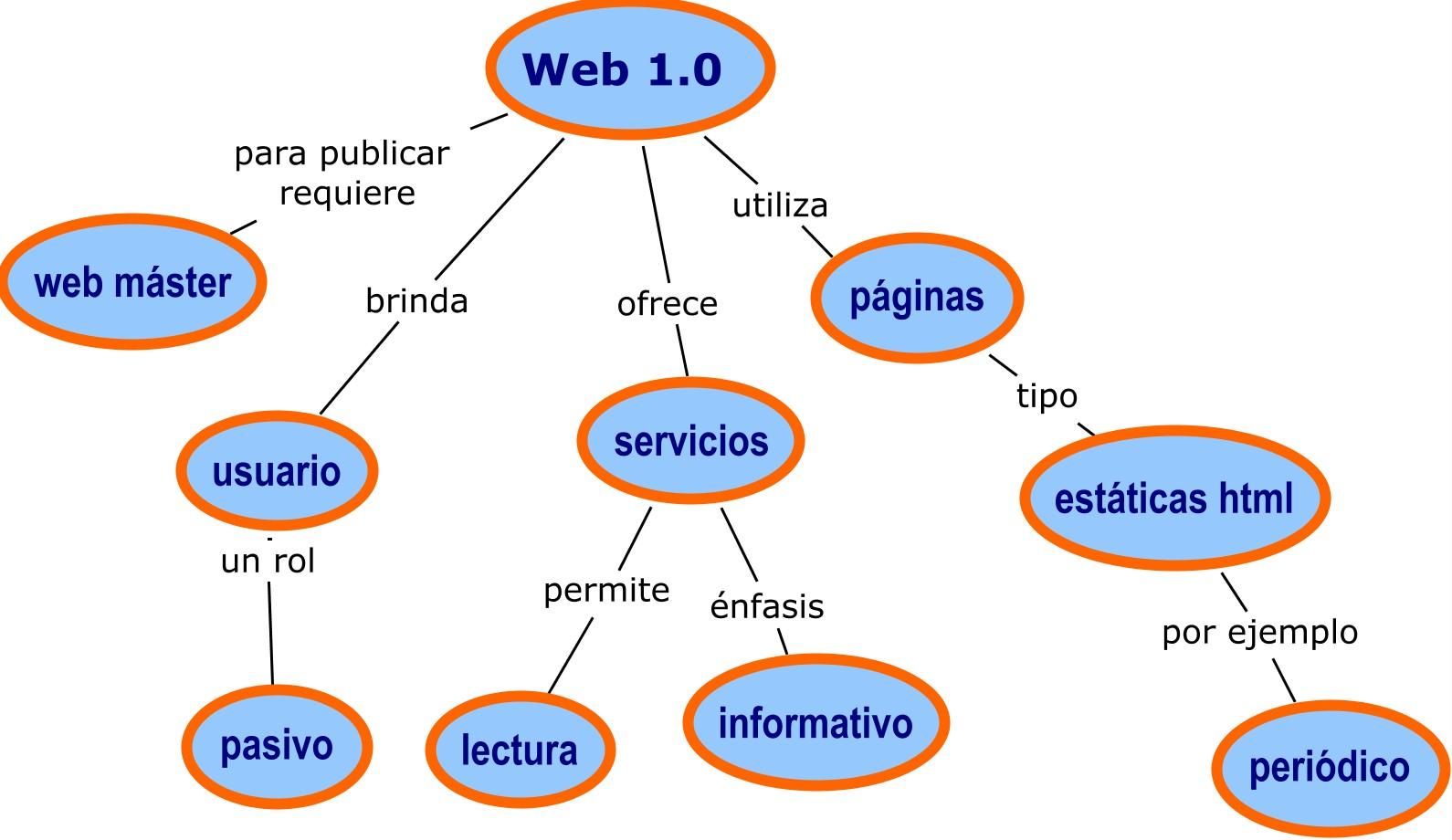 WEB 1.0, WEB 2.0, WEB 3.0.: CARACTERISTICAS DE WEB 1.0 ...
